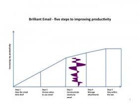 Five steps to improving productivity