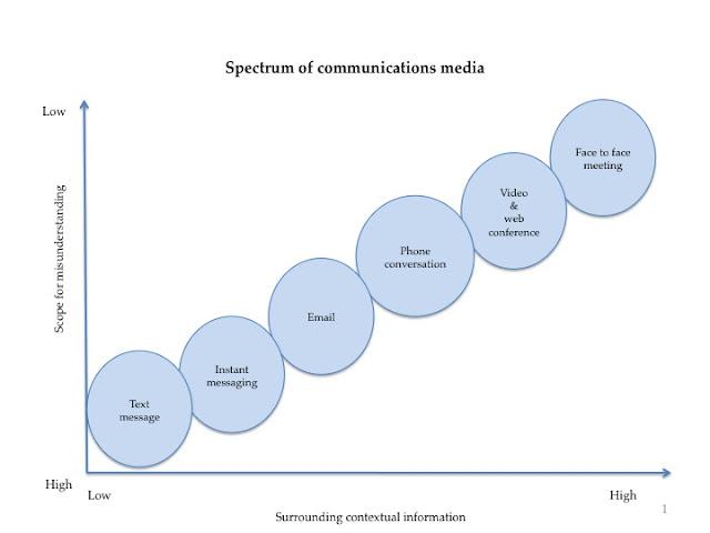 Spectrum of communications media