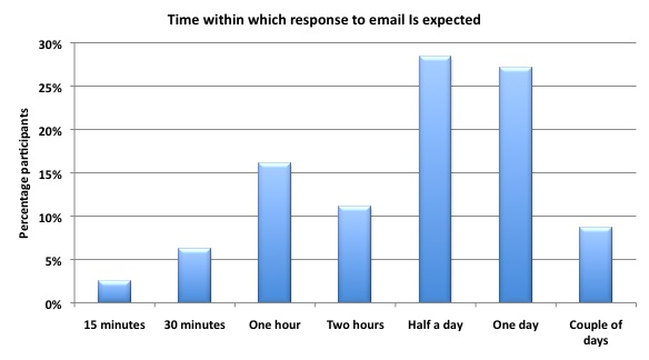 Time you expect a response