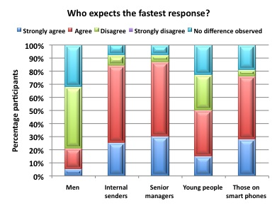 Who expects the fastest response