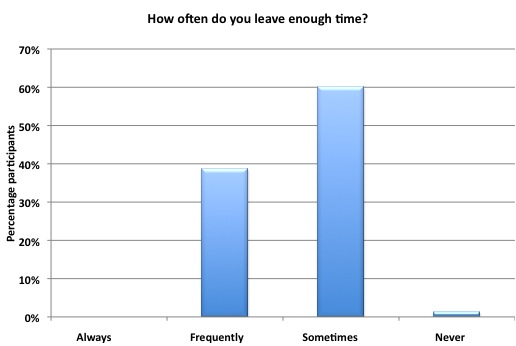 How often do you leave enough time